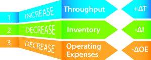 Throughput Accounting (TA) Priorities Throughput Accounting Profit Maximization